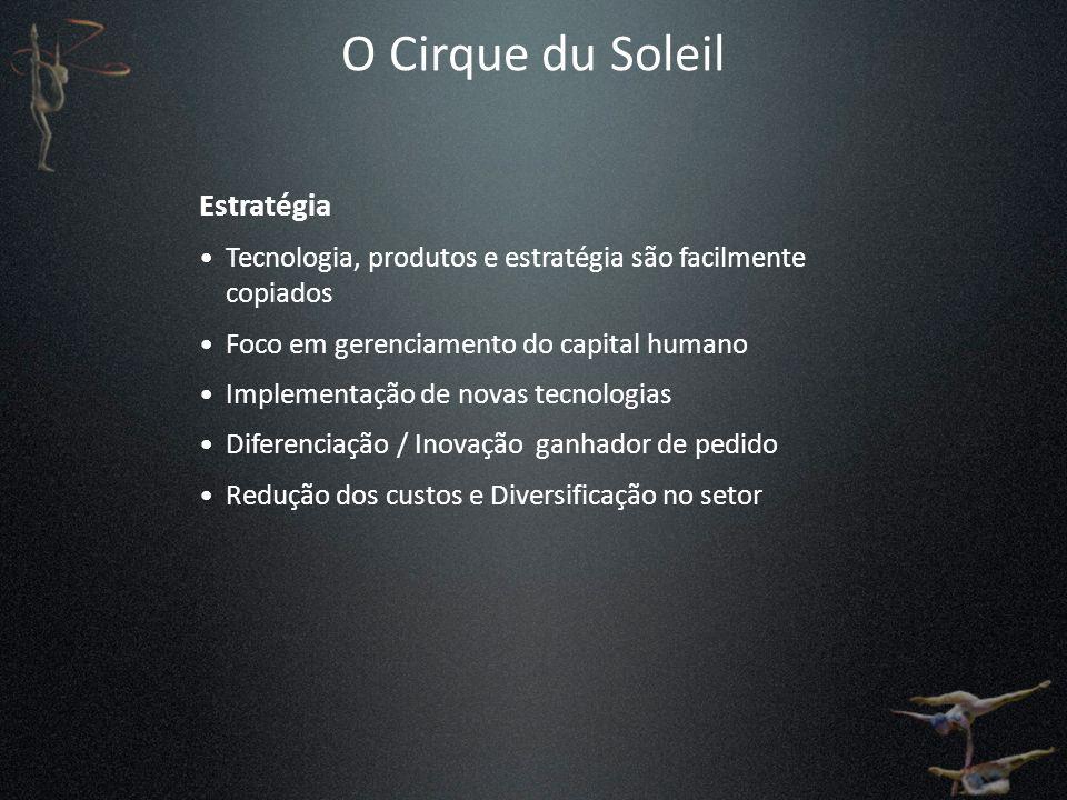 O Cirque du Soleil Estratégia Tecnologia, produtos e estratégia são facilmente copiados Foco em gerenciamento do capital humano Implementação de novas