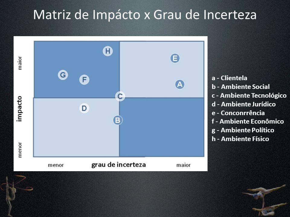 Matriz de Impácto x Grau de Incerteza a - Clientela b - Ambiente Social c - Ambiente Tecnológico d - Ambiente Jurídico e - Conconrrência f - Ambiente