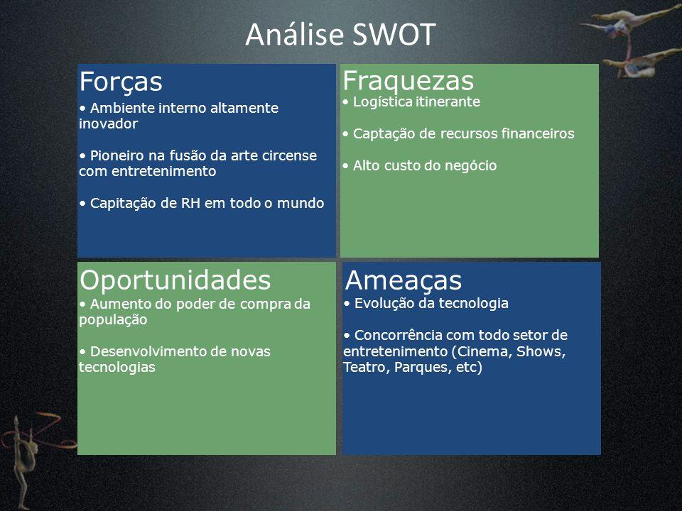 Análise SWOT Forças Ameaças Fraquezas Oportunidades Ambiente interno altamente inovador Pioneiro na fusão da arte circense com entretenimento Capitaçã