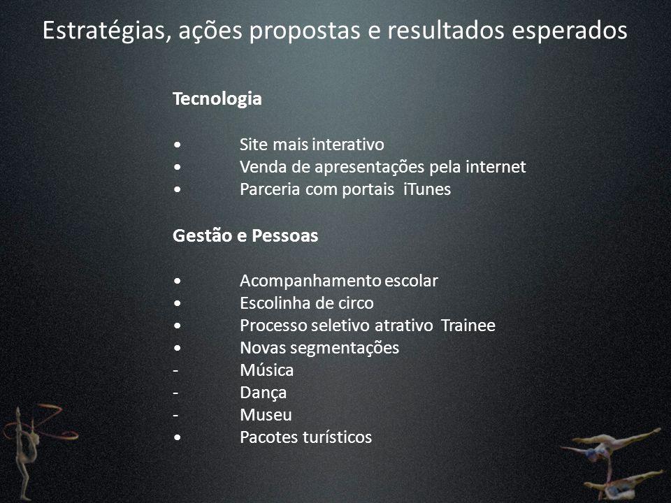 Estratégias, ações propostas e resultados esperados Tecnologia Site mais interativo Venda de apresentações pela internet Parceria com portais iTunes G