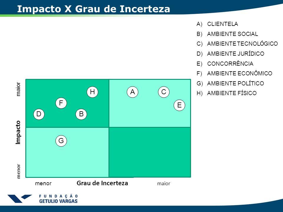 Impacto X Grau de Incerteza menor Impacto maior menor Grau de Incerteza maior A B C D E F G H A)CLIENTELA B)AMBIENTE SOCIAL C)AMBIENTE TECNOL Ó GICO D