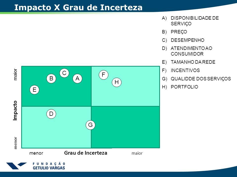 Impacto X Grau de Incerteza menor Impacto maior menor Grau de Incerteza maior AB C D E F G H A)DISPONIBILIDADE DE SERVI Ç O B)PRE Ç O C)DESEMPENHO D)A