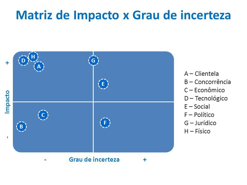Matriz de Impacto x Grau de incerteza -Grau de incerteza+ -Impacto+ A B C D E F G H A – Clientela B – Concorrência C – Econômico D – Tecnológico E – S