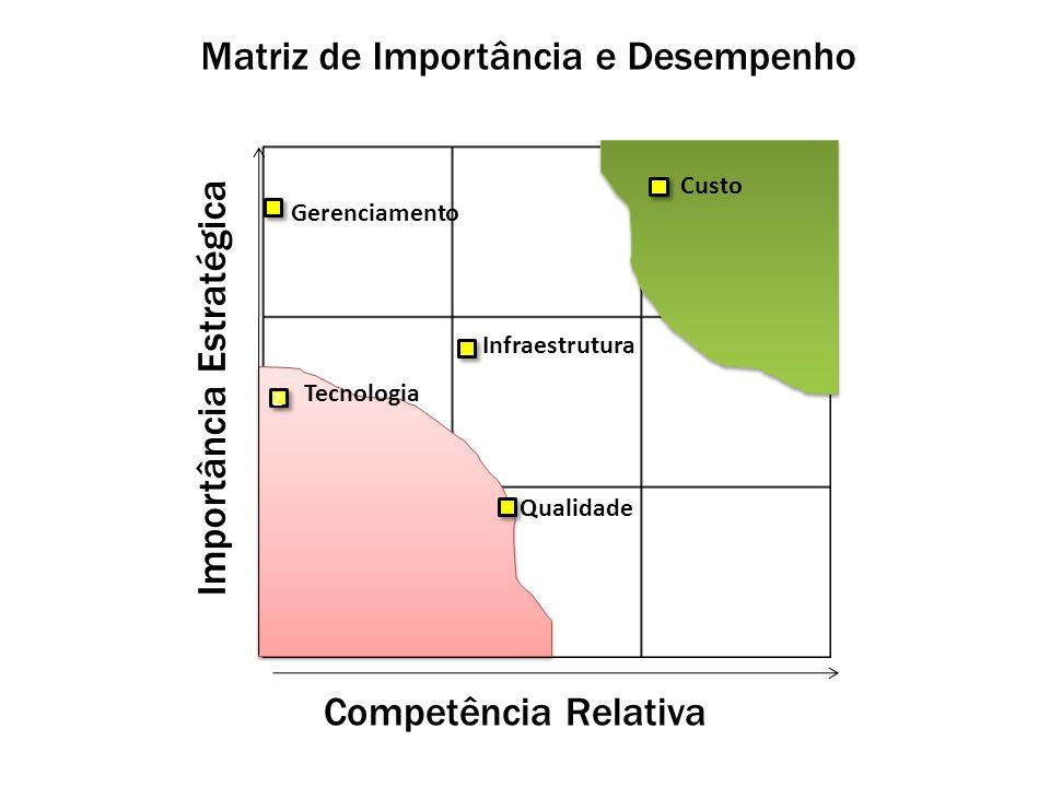 Importância Estratégica Competência Relativa Infraestrutura Tecnologia z z Matriz de Importância e Desempenho Gerenciamento Custo Qualidade