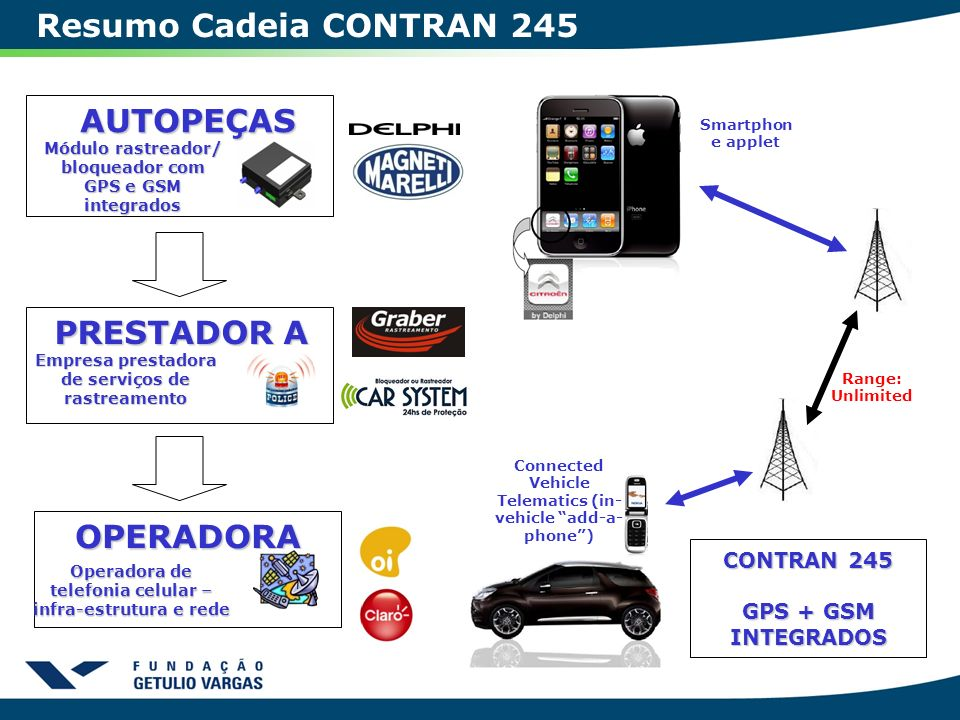 Resumo Cadeia CONTRAN 245 Smartphon e applet CONTRAN 245 GPS + GSM INTEGRADOS Connected Vehicle Telematics (in- vehicle add-a- phone) Range: Unlimited
