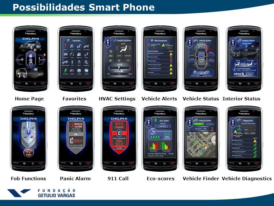 Possibilidades Smart Phone Home PageFavoritesHVAC SettingsVehicle AlertsVehicle StatusInterior Status Fob FunctionsPanic Alarm911 CallEco-scoresVehicl