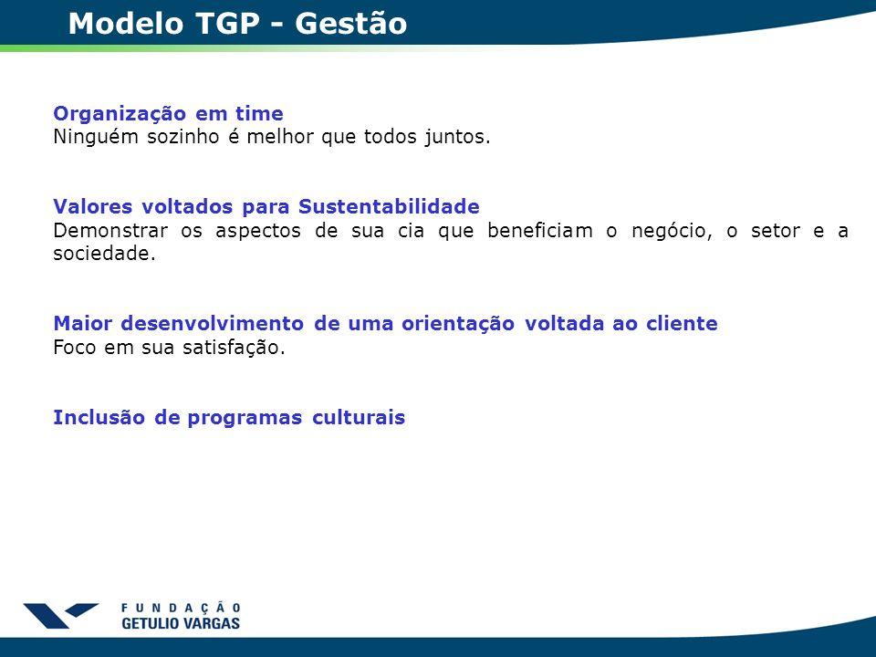 Modelo TGP - Gestão Organização em time Ninguém sozinho é melhor que todos juntos. Valores voltados para Sustentabilidade Demonstrar os aspectos de su