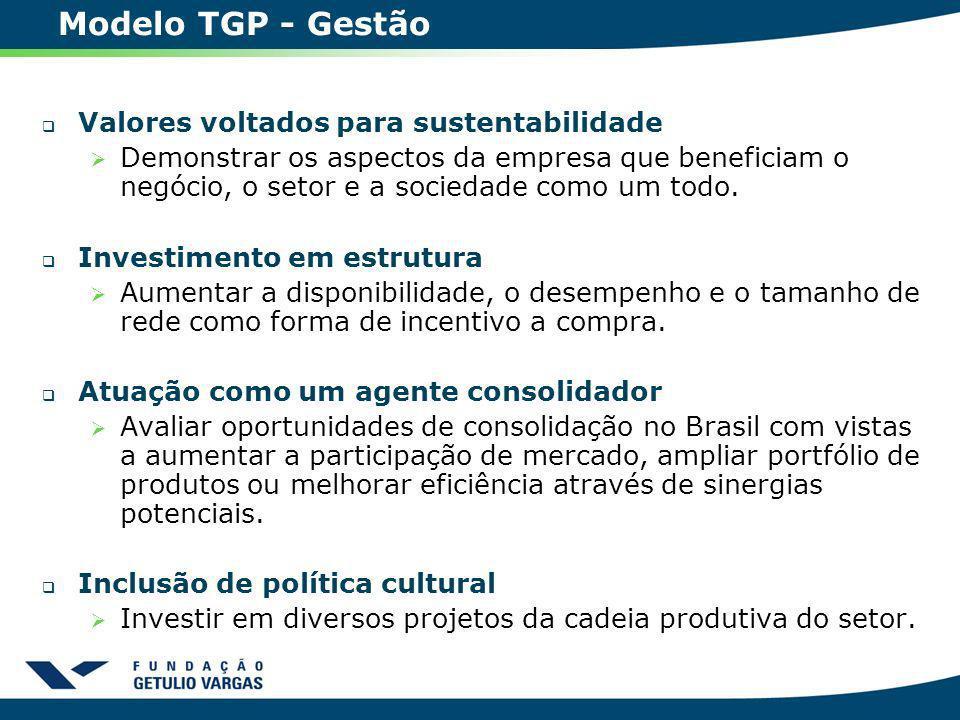 Modelo TGP - Gestão Valores voltados para sustentabilidade Demonstrar os aspectos da empresa que beneficiam o negócio, o setor e a sociedade como um t