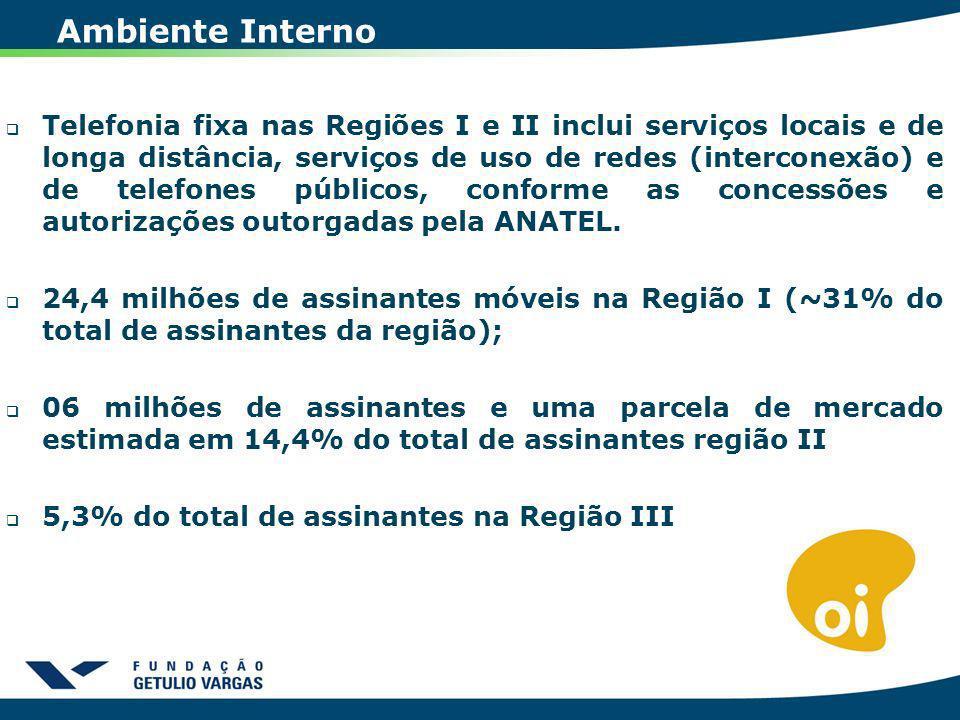 Ambiente Interno Telefonia fixa nas Regiões I e II inclui serviços locais e de longa distância, serviços de uso de redes (interconexão) e de telefones