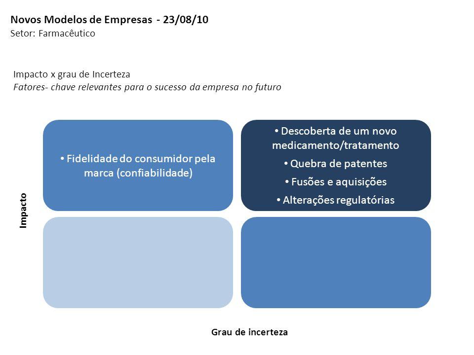 Impacto x grau de Incerteza Fatores- chave relevantes para o sucesso da empresa no futuro Novos Modelos de Empresas - 23/08/10 Setor: Farmacêutico Fid