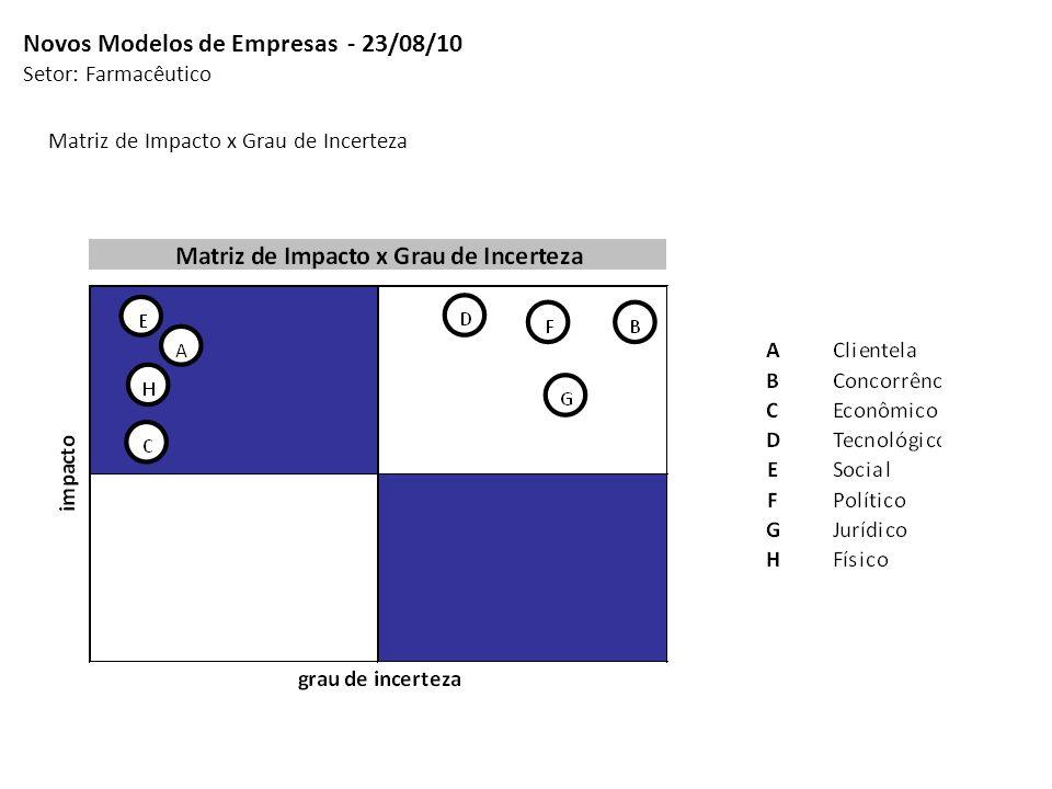 Novos Modelos de Empresas - 23/08/10 Setor: Farmacêutico Matriz de Impacto x Grau de Incerteza