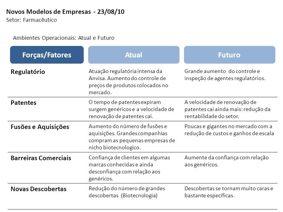 Novos Modelos de Empresas - 23/08/10 Setor: Farmacêutico Atual Ambientes Operacionais: Atual e Futuro Regulatório Atuação regulatória intensa da Anvis
