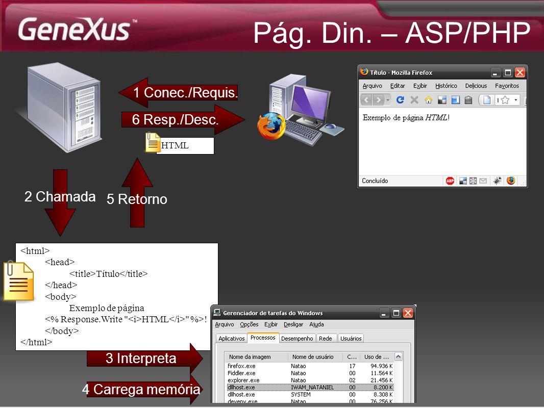 Pág. Din. – ASP/PHP 2 Chamada 5 Retorno Título Exemplo de página HTML