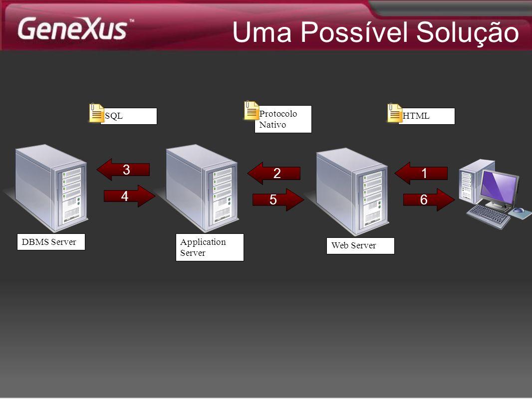 Uma Possível Solução 1 6 2 5 3 4 HTML Protocolo Nativo SQL DBMS ServerApplication Server Web Server