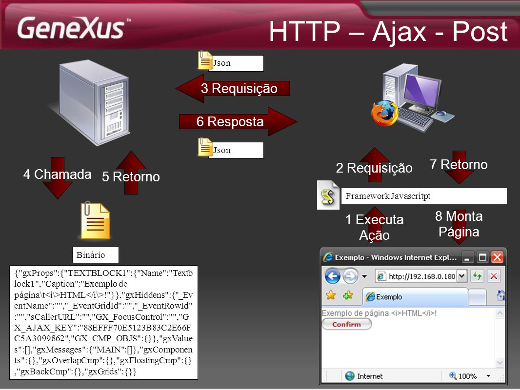 HTTP – Ajax - Post 4 Chamada 5 Retorno Binário {