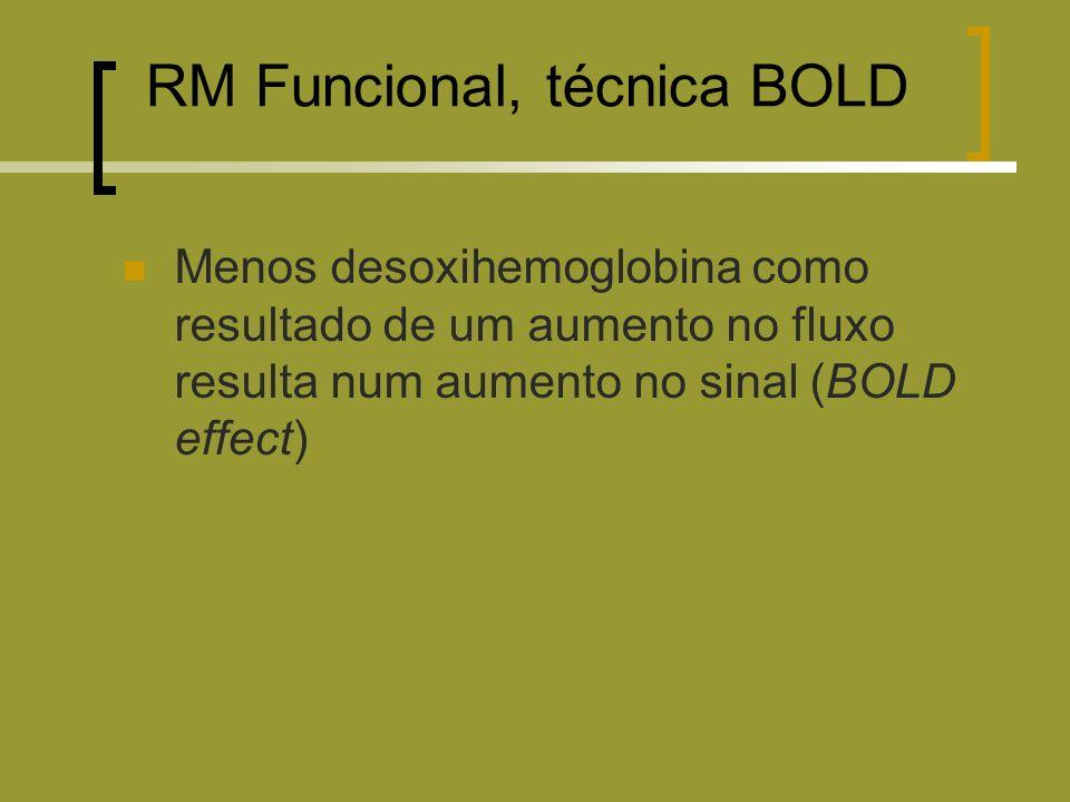 Menos desoxihemoglobina como resultado de um aumento no fluxo resulta num aumento no sinal (BOLD effect) RM Funcional, técnica BOLD