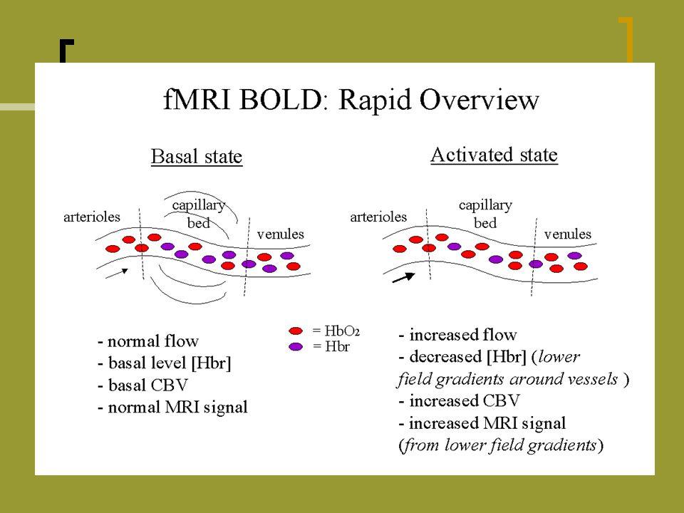 Métodos de Análise dos dados em RMf Testes de Hipóteses t-test, cross-correlation, GLM, etc.