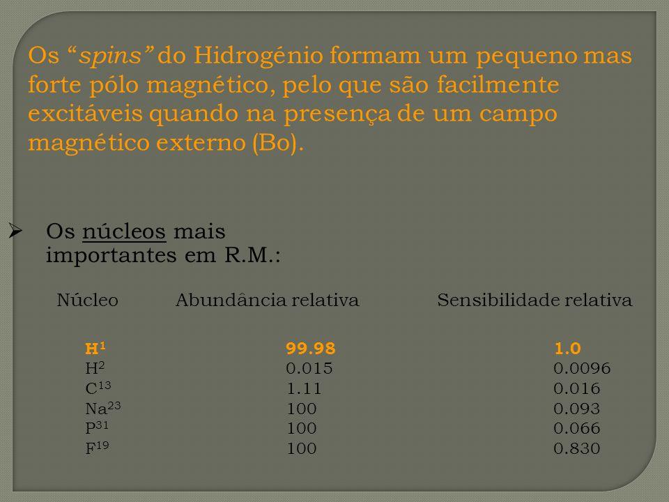 Os núcleos mais importantes em R.M.: Núcleo Abundância relativa Sensibilidade relativa H 1 99.981.0 H 2 0.0150.0096 C 13 1.110.016 Na 23 1000.093 P 31