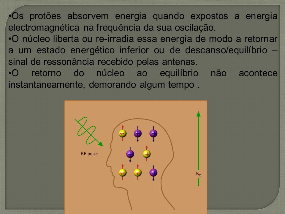 Os protões absorvem energia quando expostos a energia electromagnética na frequência da sua oscilação. O núcleo liberta ou re-irradia essa energia de