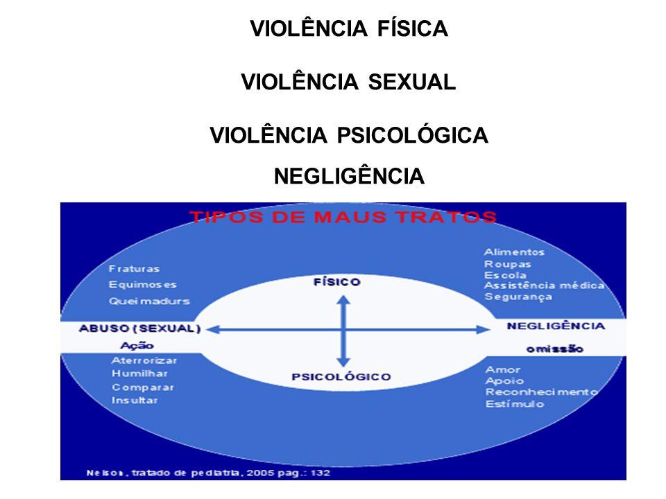VIOLÊNCIA FÍSICA VIOLÊNCIA SEXUAL VIOLÊNCIA PSICOLÓGICA NEGLIGÊNCIA