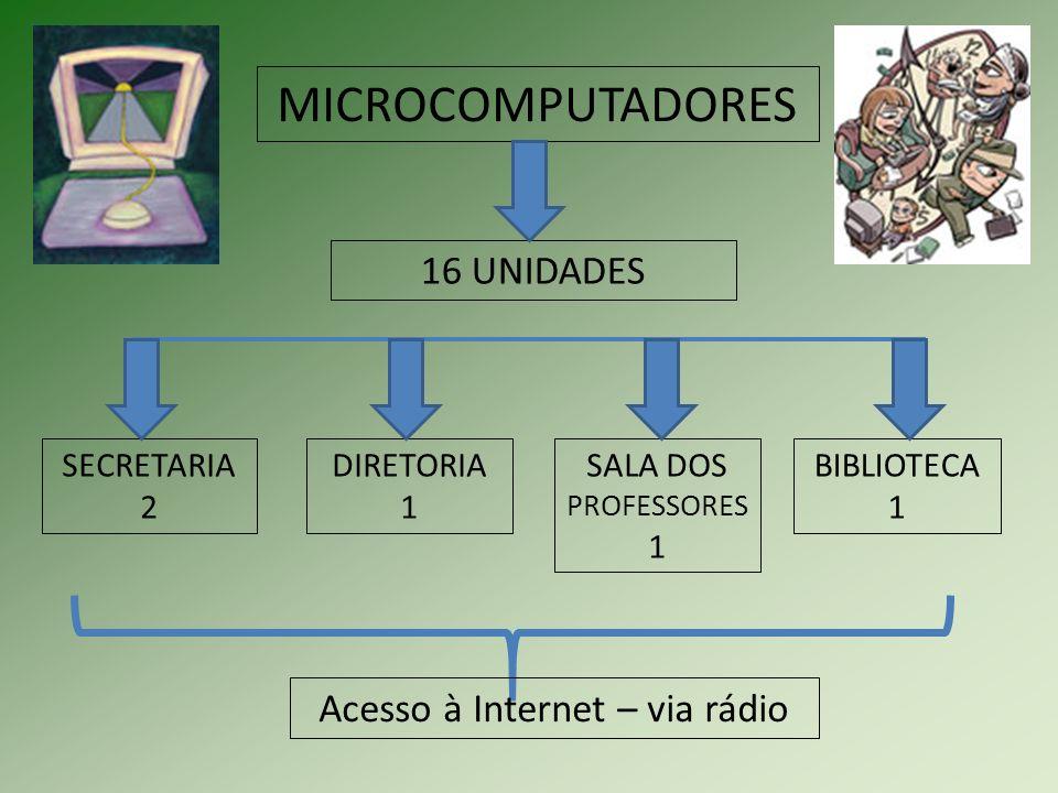 MICROCOMPUTADORES 16 UNIDADES SECRETARIA 2 DIRETORIA 1 SALA DOS PROFESSORES 1 BIBLIOTECA 1 Acesso à Internet – via rádio