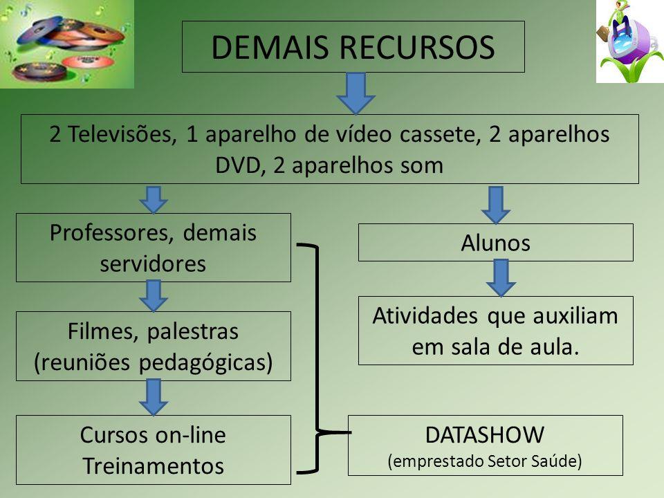 DEMAIS RECURSOS 2 Televisões, 1 aparelho de vídeo cassete, 2 aparelhos DVD, 2 aparelhos som Professores, demais servidores Alunos Filmes, palestras (r