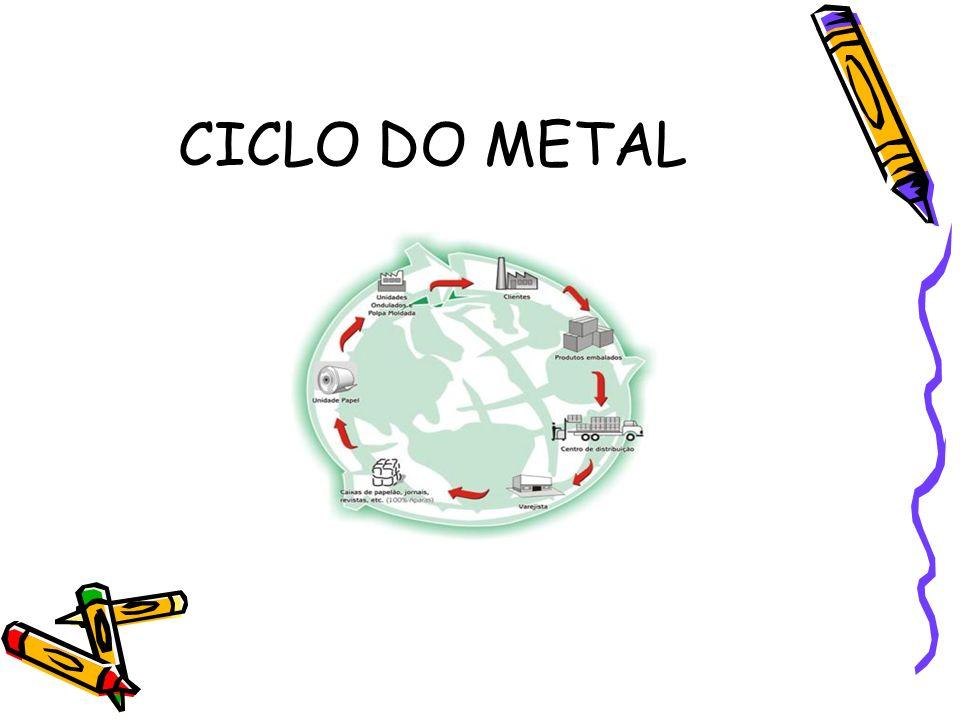 CICLO DO METAL