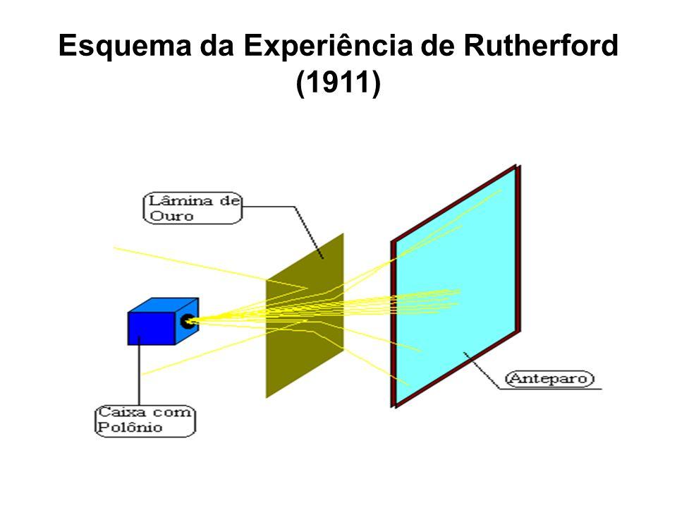 Esquema da Experiência de Rutherford (1911)