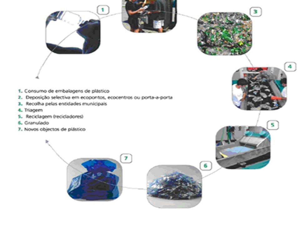 Os plásticos são materiais obtidos a partir das resinas sintéticas (polímeros), derivadas do petróleo.