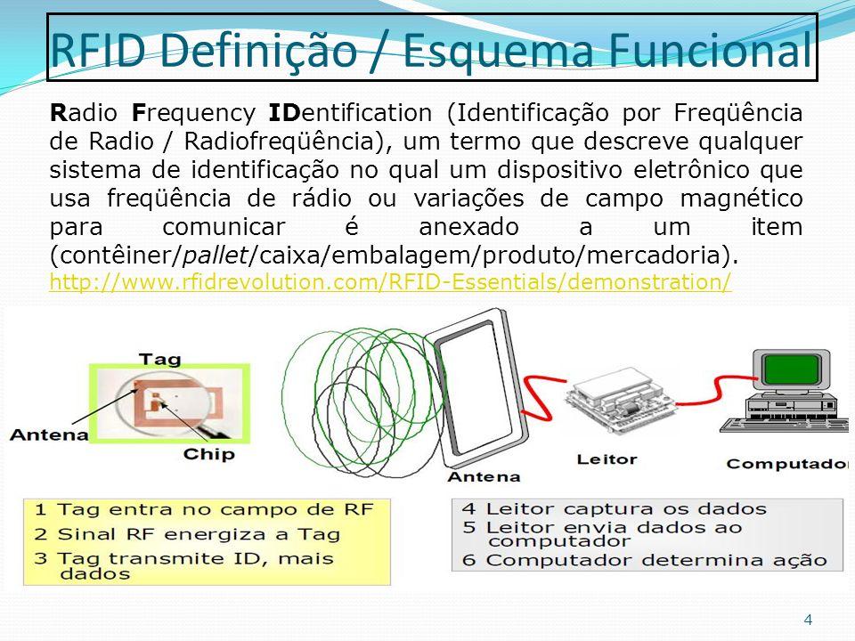 Piloto RFID Walmart EUA 15 Abril/2004 – num esforço para melhorar a eficiência, a Walmart, anunciou a implantação de um programa- piloto pelo qual requereu que seus 100 principais fornecedores (outros 37 fabricantes se ofereceram para participar deste projeto-piloto) teriam de implantar etiquetas/identificadores de RFID, também conhecidas como etiquetas inteligentes, até janeiro de 2005.