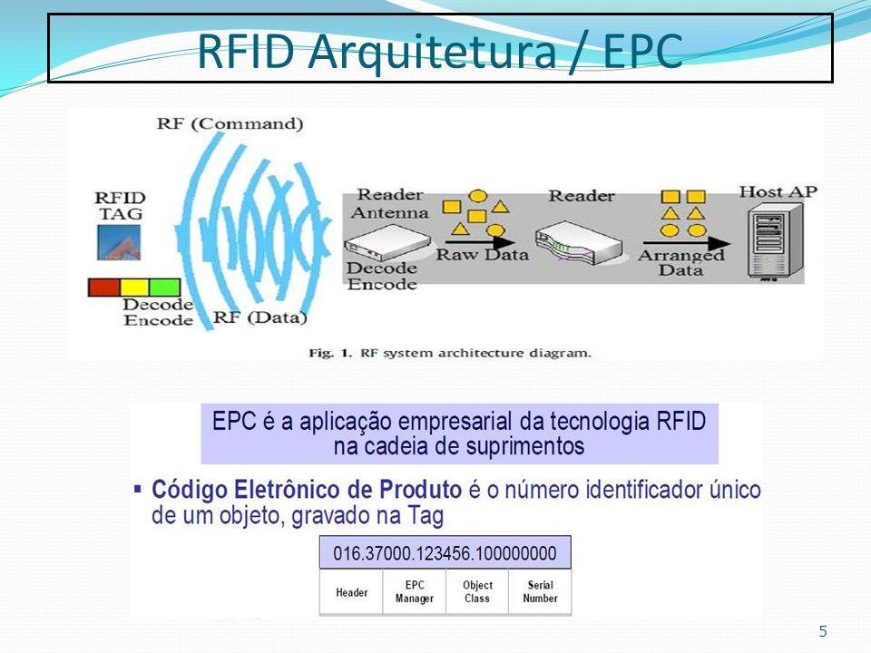 RFID Tipos e Aplicações 6