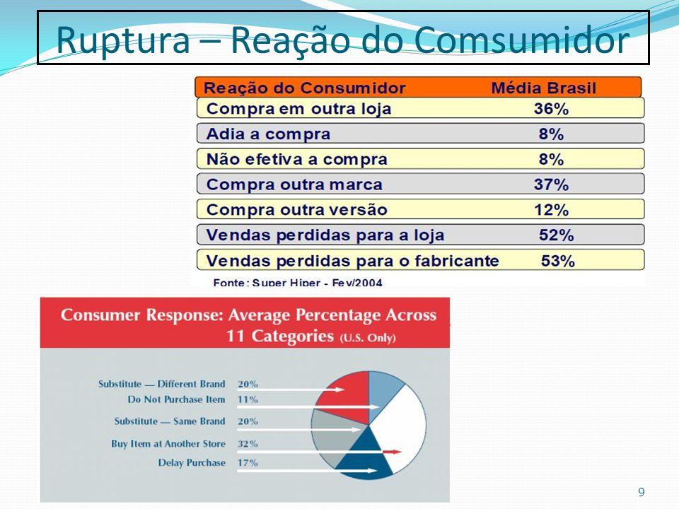 Ruptura – Modelos de Distribuição 10 Vídeos interessantes: http://www.ecrbrasil.com.br/ecrbrasil/page/reposicaoeficiente.asp http://www.ecrbrasil.com.br/ecrbrasil/page/gerenciamentocategoria.asp http://www.ecrbrasil.com.br/ecrbrasil/page/cadeiadeabastecimento.asp