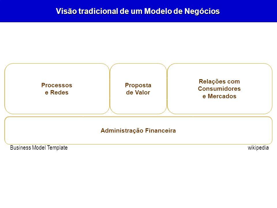 Visão tradicional de um Modelo de Negócios wikipedia Business Model Template Relações com Consumidores e Mercados Processos e Redes Proposta de Valor