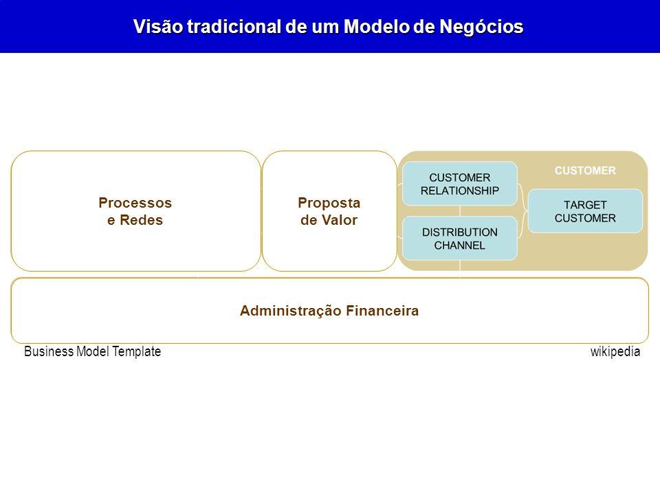Visão tradicional de um Modelo de Negócios wikipedia Business Model Template Processos e Redes Proposta de Valor Administração Financeira wikipediaBus