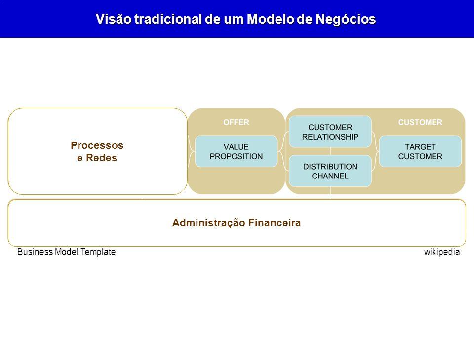 Visão tradicional de um Modelo de Negócios wikipedia Business Model Template Processos e Redes Administração Financeira wikipediaBusiness Model Templa