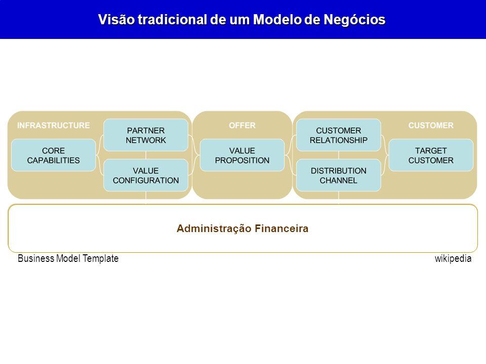 Visão tradicional de um Modelo de Negócios wikipedia Business Model Template Administração Financeira wikipediaBusiness Model Template
