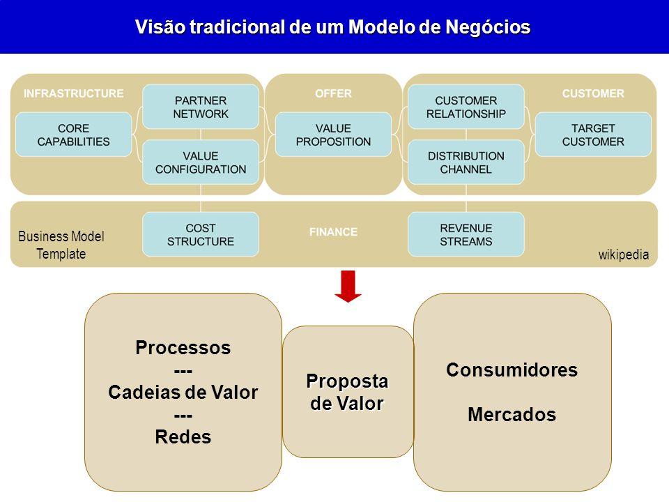 Visão tradicional de um Modelo de Negócios wikipedia Business Model Template Processos --- Cadeias de Valor --- Redes Proposta de Valor Consumidores M