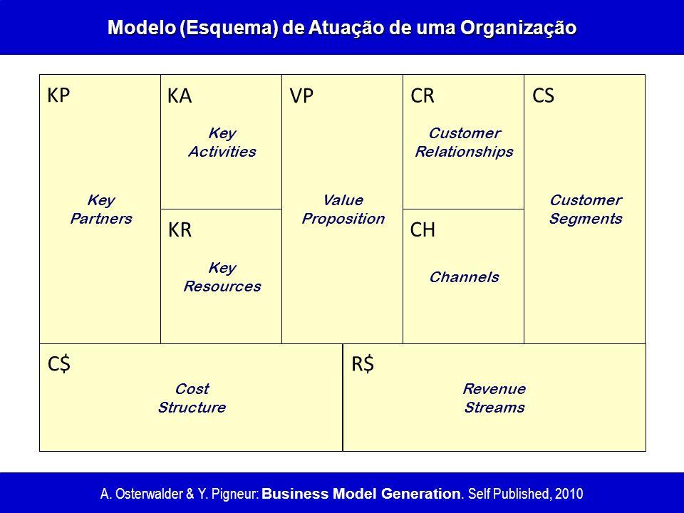 Modelo (Esquema) de Atuação de uma Organização A. Osterwalder & Y. Pigneur: Business Model Generation. Self Published, 2010 Key Partners Key Activitie