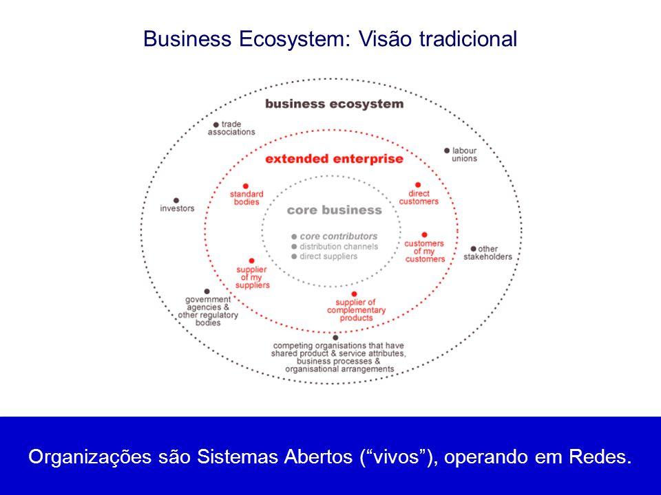 Business Ecosystem: Visão tradicional Organizações são Sistemas Abertos (vivos), operando em Redes.