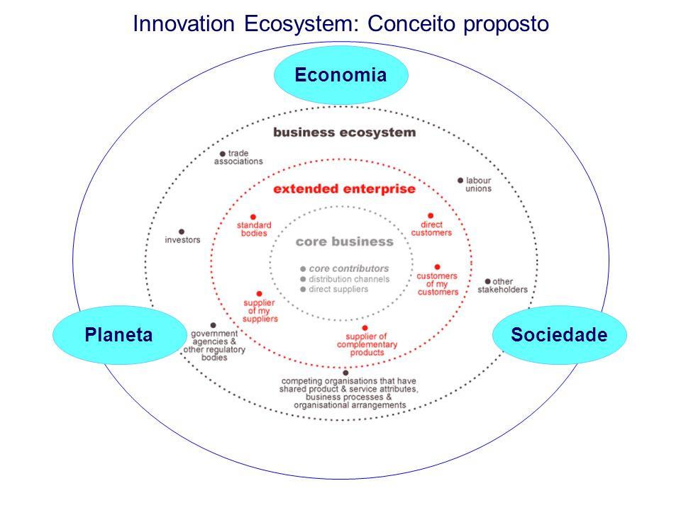 Innovation Ecosystem: Conceito proposto Economia SociedadePlaneta