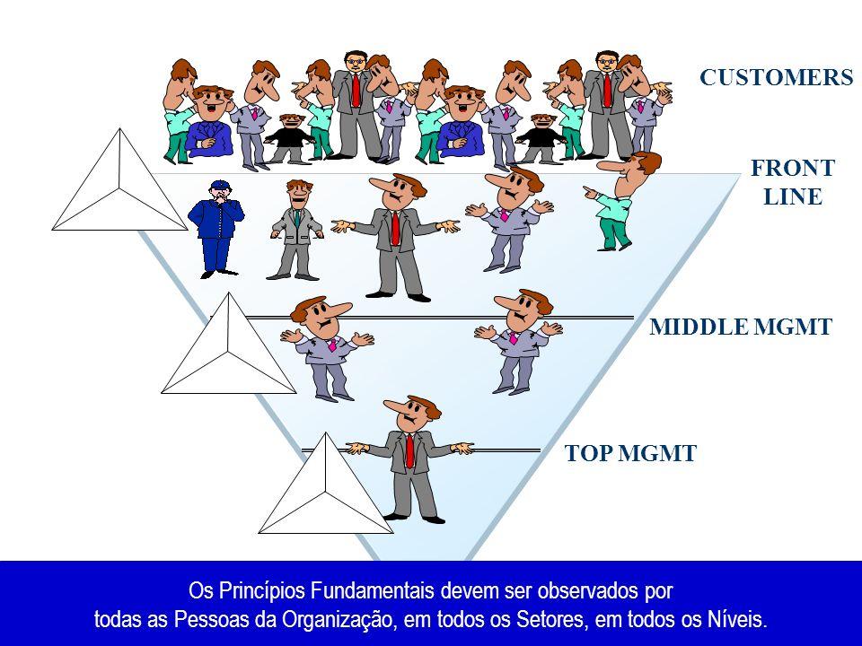TOP MGMT MIDDLE MGMT FRONT LINE CUSTOMERS Os Princípios Fundamentais devem ser observados por todas as Pessoas da Organização, em todos os Setores, em