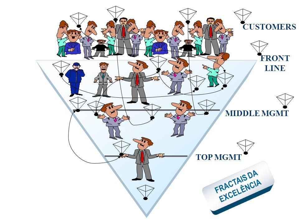Fractal da Excelência É um símbolo da Excelência em Gestão no Século XXI.