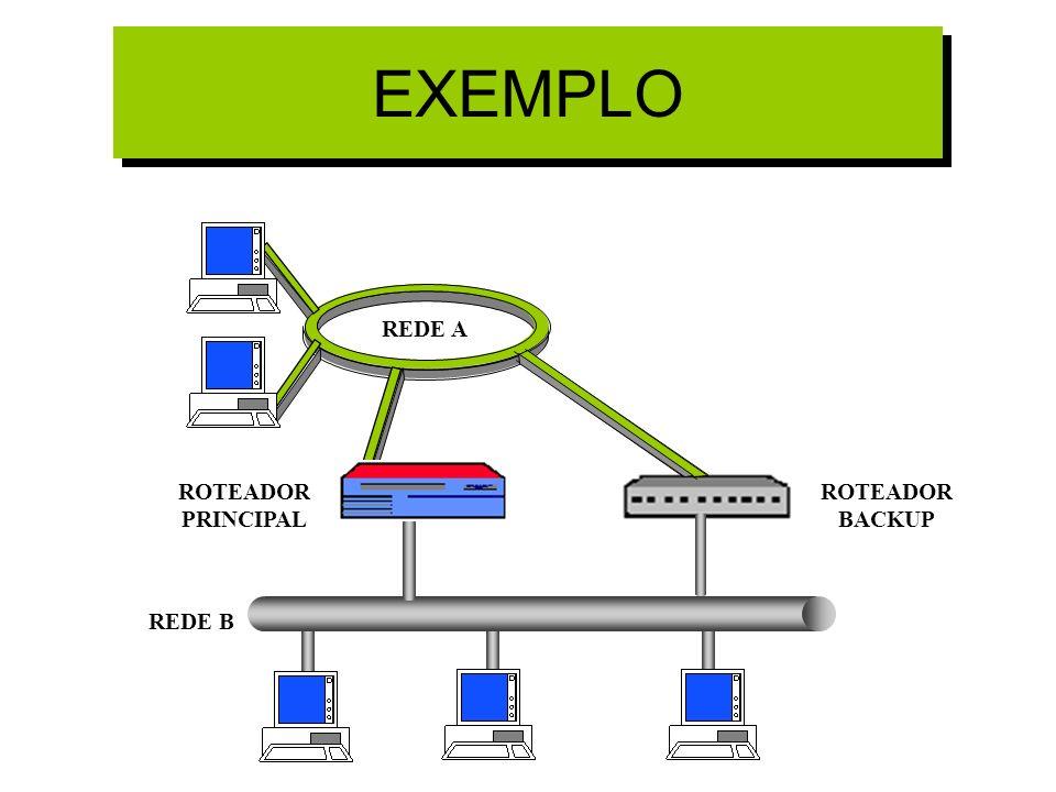 EXEMPLO REDE A REDE B ROTEADOR PRINCIPAL ROTEADOR BACKUP