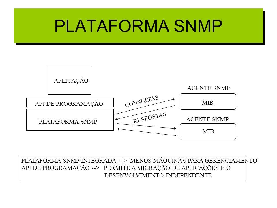 PLATAFORMA SNMP API DE PROGRAMAÇÃO APLICAÇÃO AGENTE SNMP CONSULTAS RESPOSTAS MIB PLATAFORMA SNMP INTEGRADA --> MENOS MÁQUINAS PARA GERENCIAMENTO API D