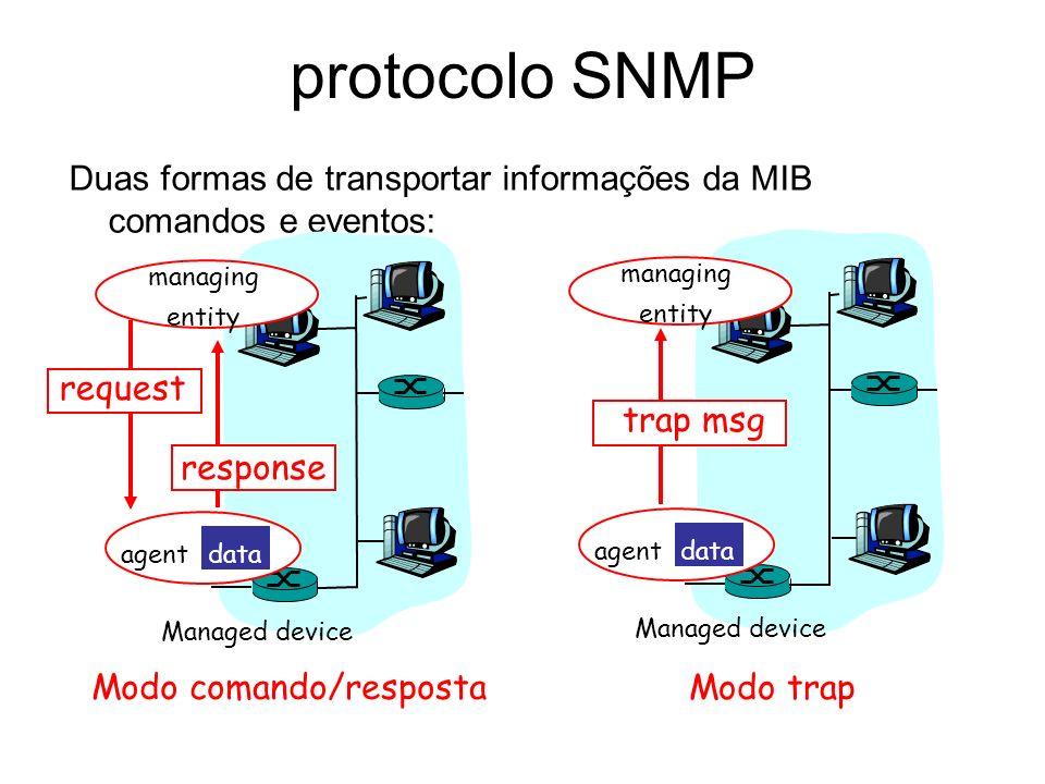 protocolo SNMP Duas formas de transportar informações da MIB comandos e eventos: agent data Managed device managing entity response agent data Managed