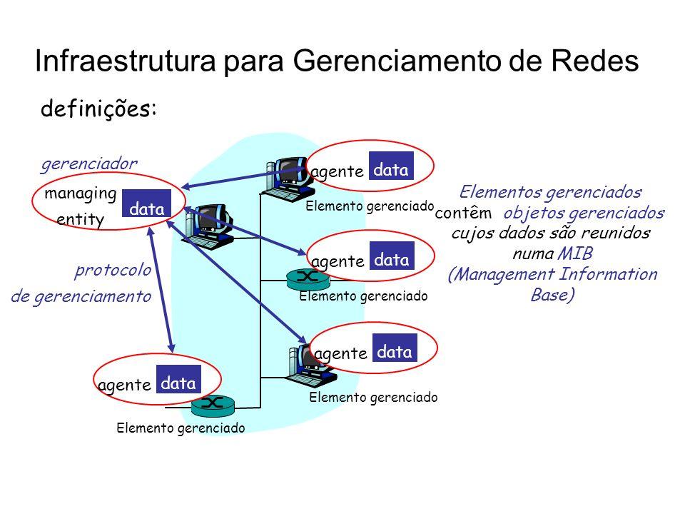 Infraestrutura para Gerenciamento de Redes agente data agente data agente data agente data Elemento gerenciado managing entity data protocolo de geren