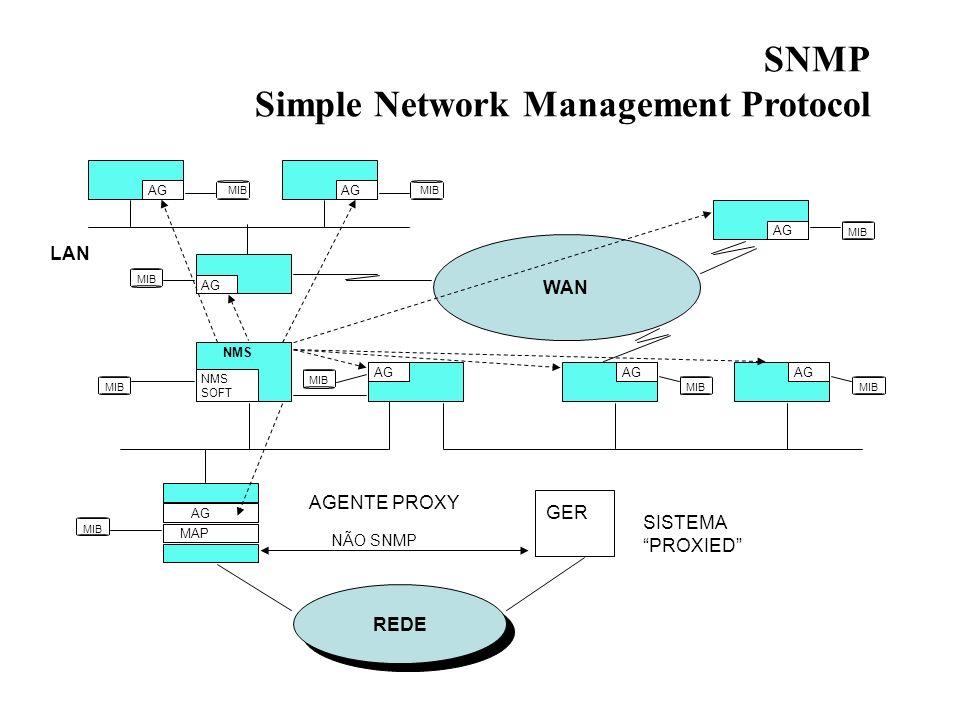 SNMP Simple Network Management Protocol AG NMS SOFT NMS AG MIB AG MIB AG WAN MIB REDE MIB AG MAP AGENTE PROXY NÃO SNMP SISTEMA PROXIED GER LAN