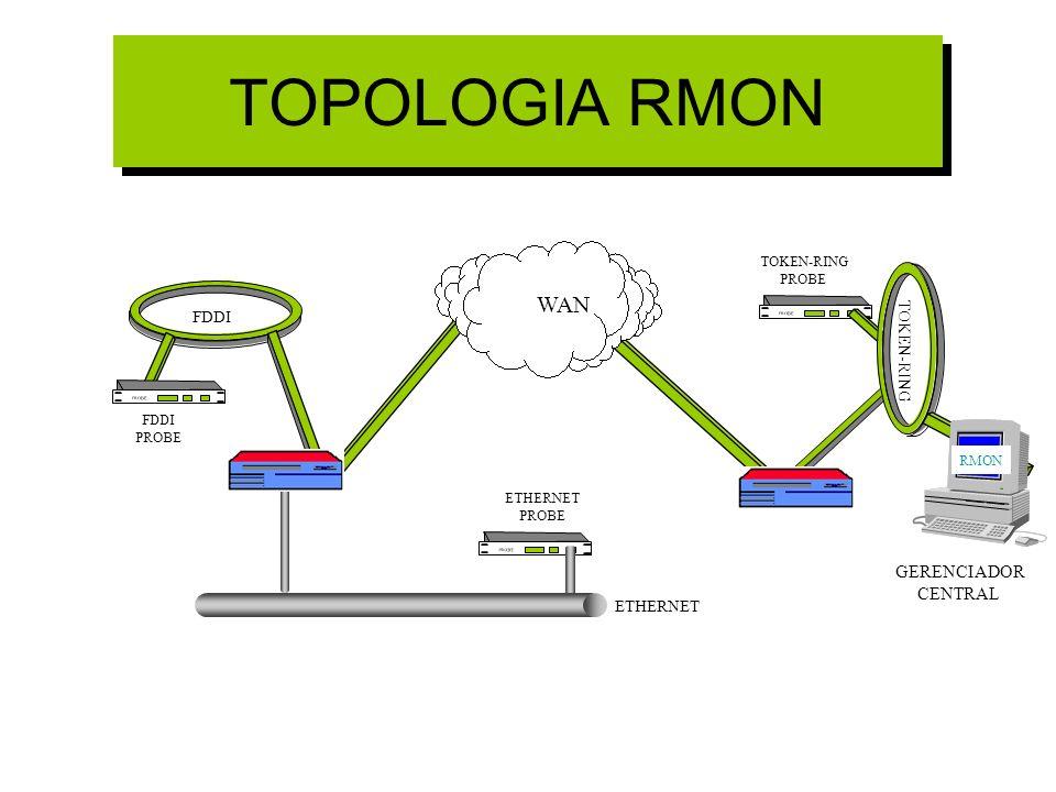 TOPOLOGIA RMON FDDI TOKEN-RING ETHERNET PROBE WAN TOKEN-RING PROBE ETHERNET PROBE FDDI PROBE GERENCIADOR CENTRAL RMON