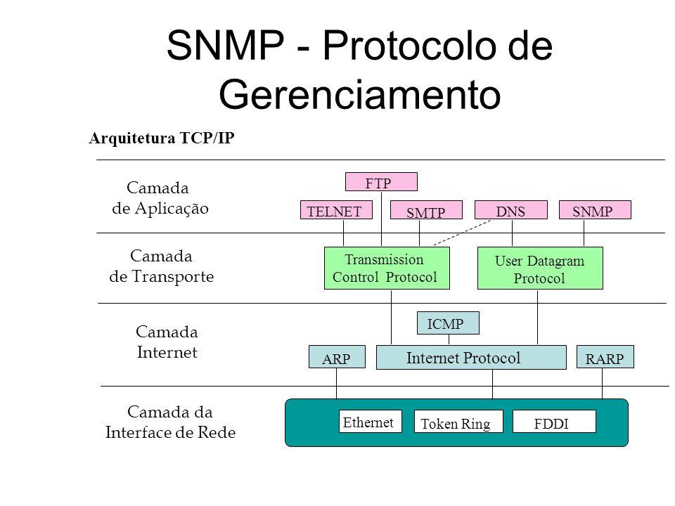 Arquitetura TCP/IP Camada de Aplicação Camada de Transporte Camada Internet Camada da Interface de Rede TELNET FTP SMTP DNSSNMP Transmission Control P
