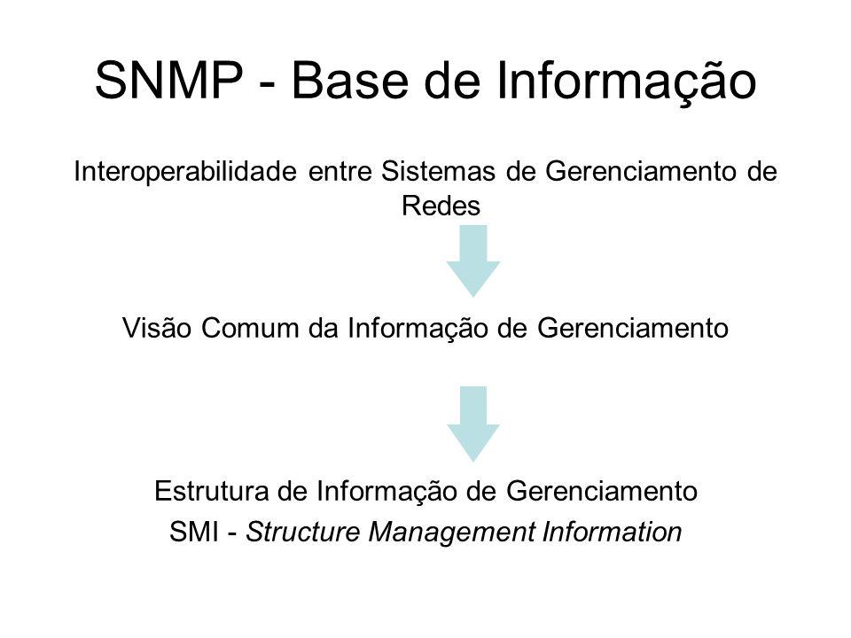 SNMP - Base de Informação Interoperabilidade entre Sistemas de Gerenciamento de Redes Visão Comum da Informação de Gerenciamento Estrutura de Informaç